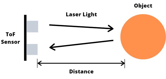飞行时间传感器如何工作,使用飞行时间传感器的好处