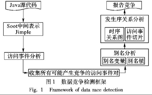 怎么样才能检测并发程序中的数据竞争有哪些方法