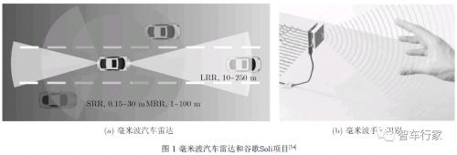 毫米波雷达技术测距原理及频段选择
