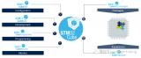STM32生态系统总预览