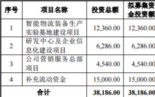 蘭劍智能擬募資3.82億元用于智能物流裝備
