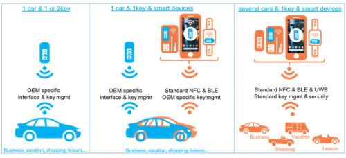 汽車電子數字鑰匙設備的超帶寬(UWB)技術