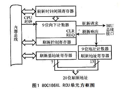 DRAM储存器有哪些类型如何设计DRAM控制器