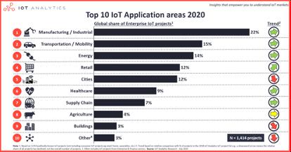 2020年关于物联网应用的20个典型案例分析