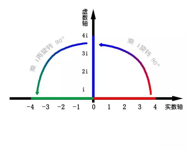 一文解析电磁场与电磁波中复数的物理意义