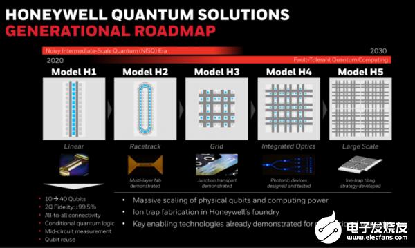 霍尼韦尔推出量子计算机Model H1,发布未来...