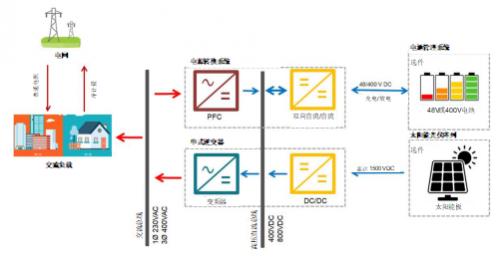 双向功率转换模块和混合逆变器解决方案