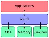 快速理解什么是Linux内核,能看懂Linux内核