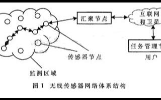 采用无线信号传输方式实现无线测径系统的应用方案