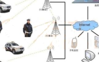 执法车视频监控系统的功能特点及设计方案