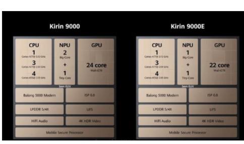 顶级的麒麟9000性能已经揭开面纱,未来手机市场将会是高通的天下?