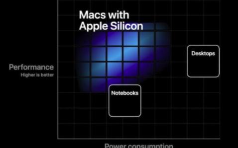 双11苹果再开发布会,此次将是哪款重量级产品呢?