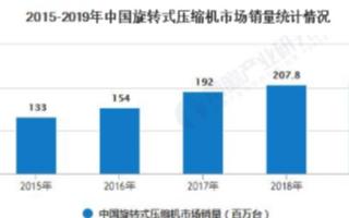 中国旋转式压缩机下游市场高度集中,泵体零部件稳步...