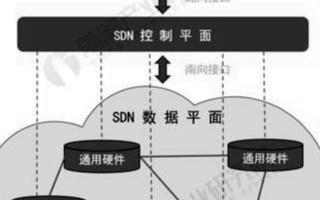 2019年中国SDN行业市场规模将近20亿元,同...
