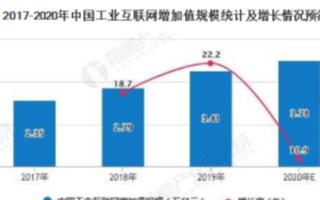 2020年中国工业互联网增加值规模将近3.8万亿...