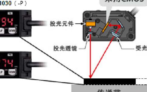松下采用位移传感器所使用的高精度CMOS影像传感器