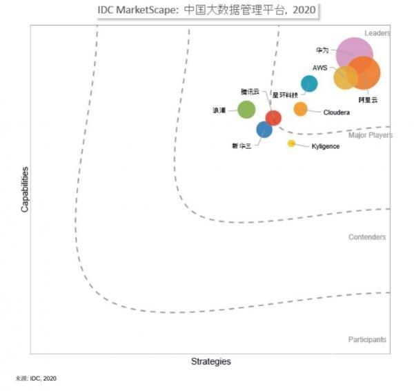 IDC报告指点中国大数据江山,华为云何以独占鳌头?