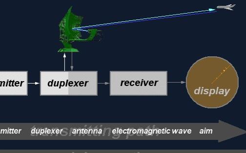 雷達測距相關知識點詳解