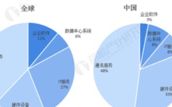 """中国工业软件""""短板""""明显,嵌入类软件预计2021年规模将达1510亿元"""