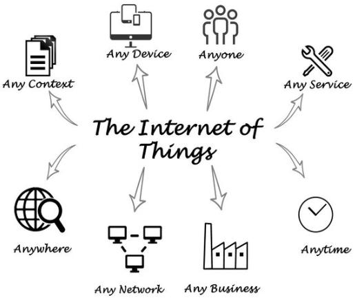 """这三种相关领域的人才将成为物联网的""""栋梁之才"""""""