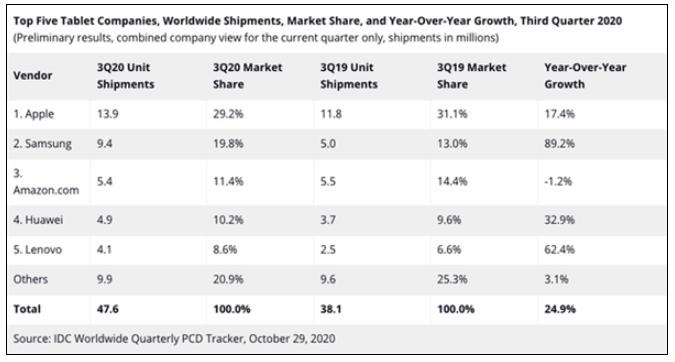 全球平板电脑报告出炉,苹果iPad仍称霸,华为第...