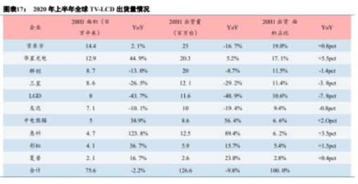 TCL华星攻势迅猛,或将年底在LCD领域击败京东方