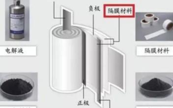 电池维修技术之如何提高动力锂电池的安全性(一)