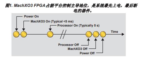 瞬時啟動單芯片MachXO3D FPGA為汽車網絡帶來企業級安全性能