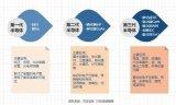 中国三代半导体材料中和全球的差距