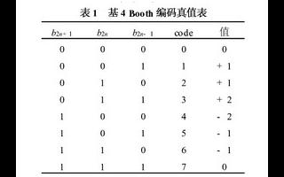 基于EPF10K100EQ 240-132和Booth編碼實現位浮點陣列乘法器的設計