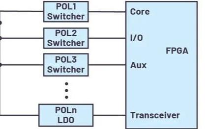 简化FPGA电源系统管理的办法