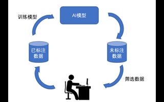 业务场景数据的采集和标注