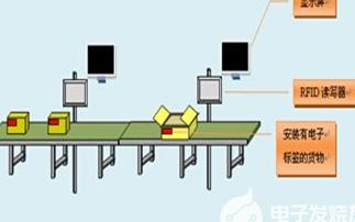 基于RFID技术的自动化流水线管理系统的介绍