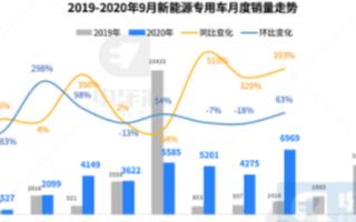 9月新能源专用车销售环比增长63%,Q3季度市场...