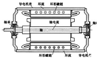 轴承中的佼佼者——电绝缘轴承的详细介绍