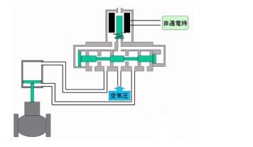 辨别电磁阀是几位几通的方法