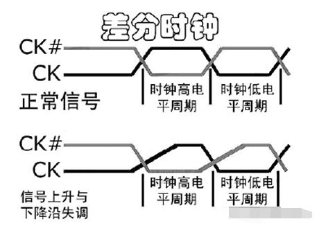 DDR的三大关键技术详解