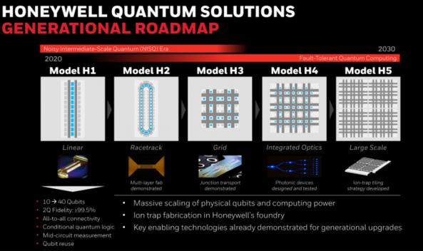 霍尼韦尔公布未来计划,从10个到4个量子比特的量子计算机