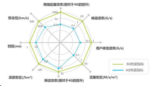 M1808 AI核心板搭載5G模塊,助力5G布局工業領域