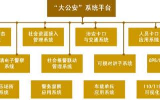 公安监控网络的组成、特点和应用方案