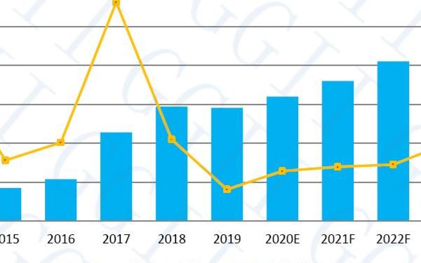 2020中國SCARA機器人行業調研報告