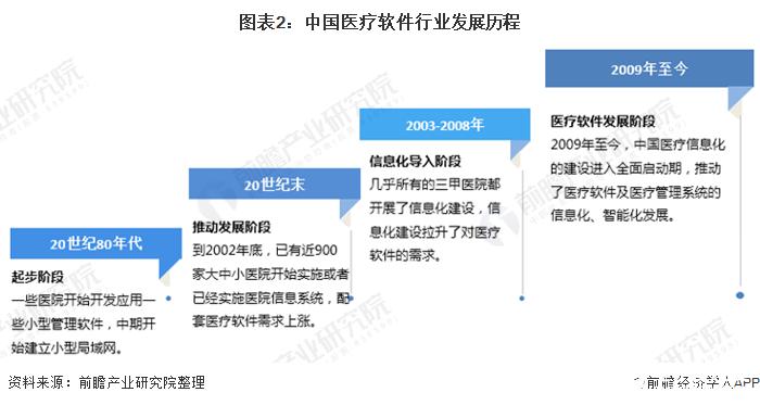 图表2:中国医疗软件行业发展历程