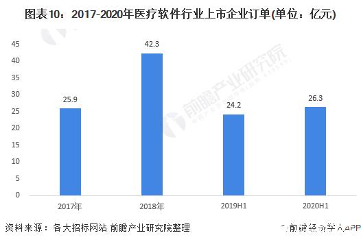 图表10:2017-2020年医疗软件行业上市企业订单(单位:亿元)