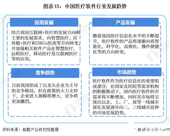 图表13:中国医疗软件行业发展趋势