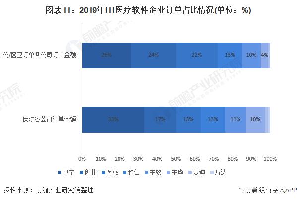 图表11:2019年H1医疗软件企业订单占比情况(单位:%)