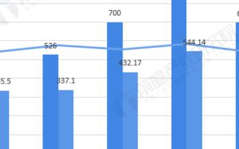 工业缝纫机进出口均下滑,市场趋于饱和内销持续低迷