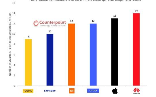 realme手机会成为新的行业变量吗?