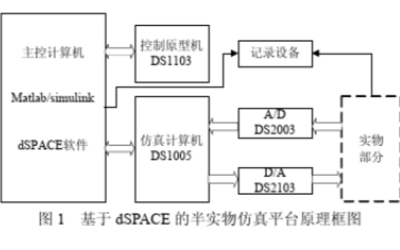如何使用dSPACE标准组件和MATLAB与Simulink飞行器控制系统仿真平台