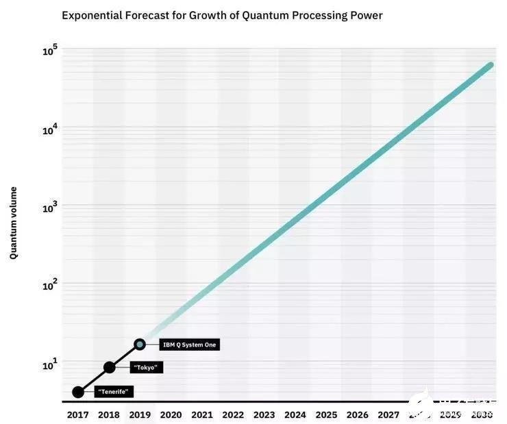 """未來五年內量子計算將會異軍突起,IT行業將成為量子計算的""""天下"""""""