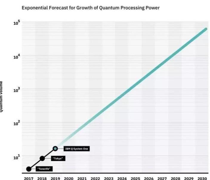 IBM公司計劃在2023年建造一臺1000個量子比特的計算機